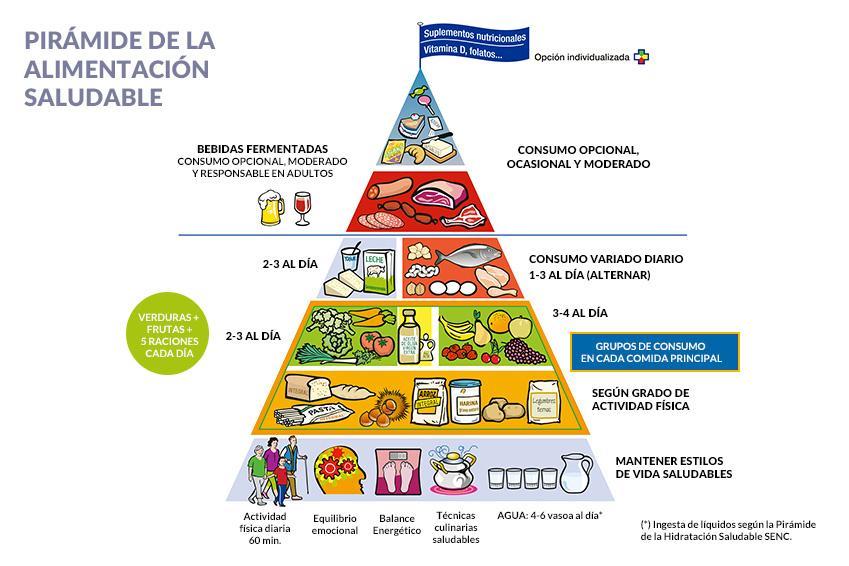 Gráfico de la pirámide nutricional